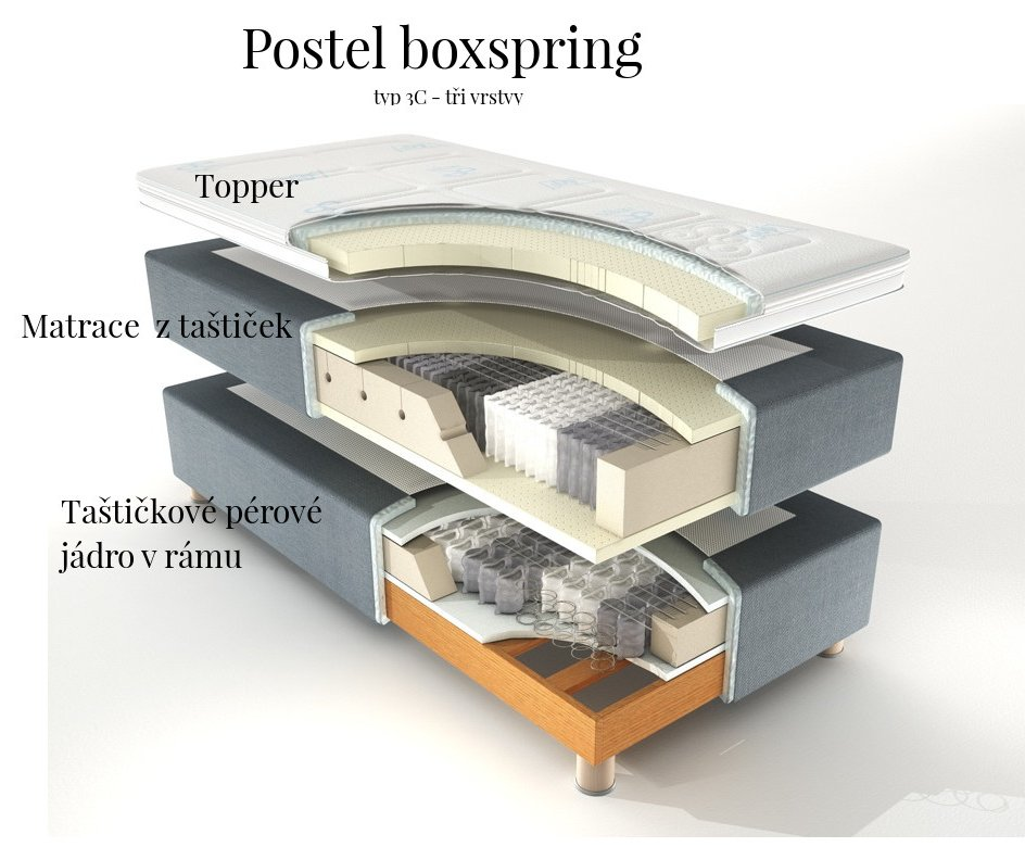 model boxprisgs postele 3C