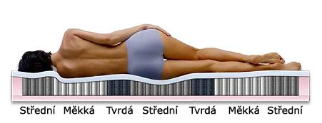 Matrace Velda je rozdělena na sedm zón s různoutvrdostí.