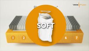 matrace je složena ze třech typů pružin